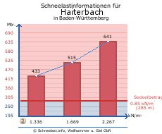 Haiterbach
